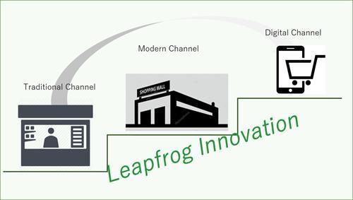 http://www.couriemate.com/wp-content/uploads/2018/09/Leapfrog-innovation.jpg